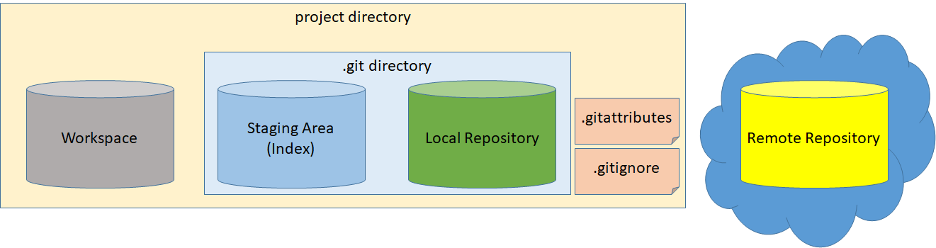 Git Physical Diagram