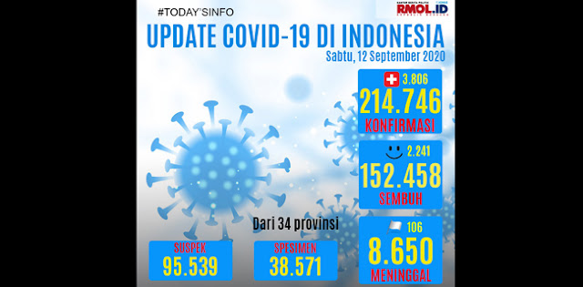 Masih Meroket, Hari Ini Kasus Positif Corona Bertambah 3.806 Orang, Yang Meninggal 106 Orang