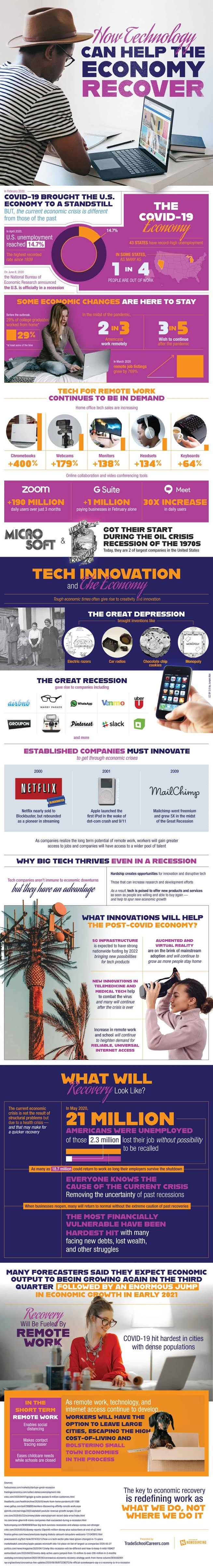 How Technology Will The Economy Recover # Infographic