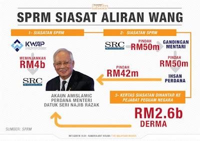 Siasatan Tentang Skandal 1MDB