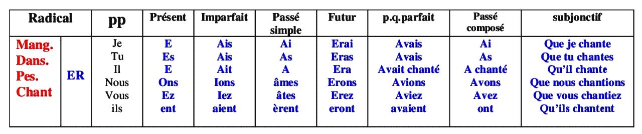 les verbes du premier groupe (ER)