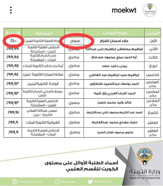 شاب سوري يحقق المرتبة الأولى بنسبة 100% في الشهادة الثانوية في الكويت