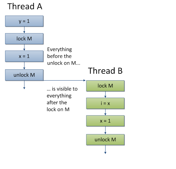What is Volatile Variable in Java - When to use in Thread? Example