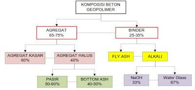 Bagan Pemanfaatan Fly ash dan Bottom ash Dalam campuran beton geopolimer
