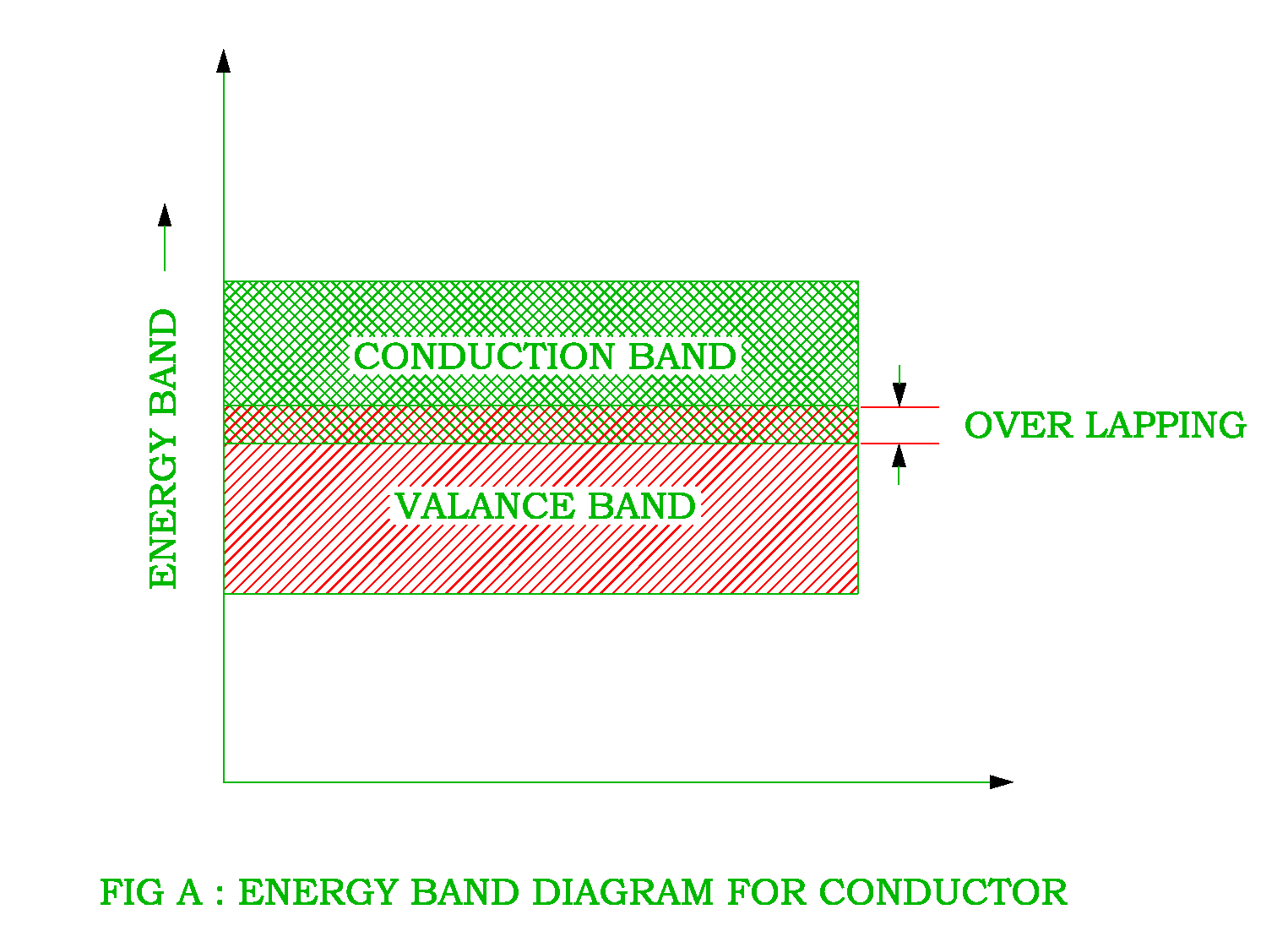 Energy Band Diagram Of Insulator The Titanic Parts Diagaram Conductor Semiconductor And