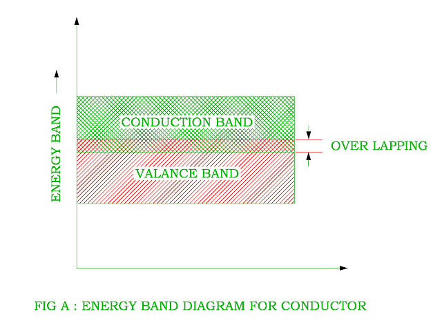 energy-band-diagram-of-conductor.png