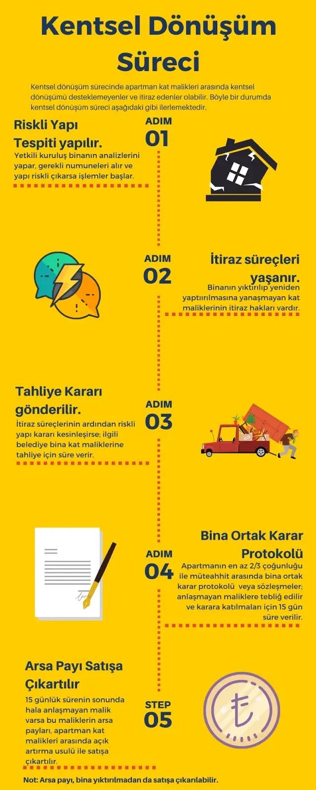 kentsel dönüşüm süreci