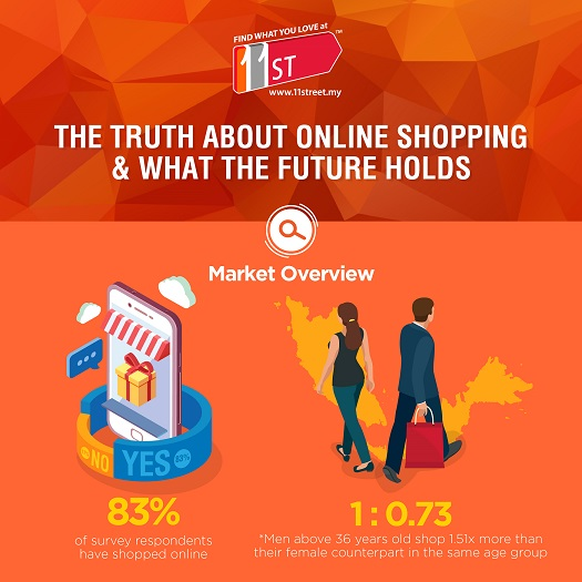 [Info] Five E-Commerce Trends That Set The Pace This 2017