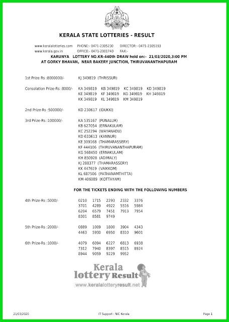 LIVE: Kerala Lottery Result 21-03-2020 Karunya KR-440 Lottery Result
