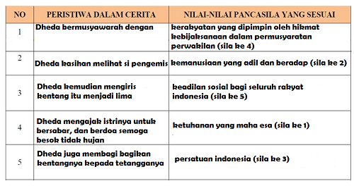 Peristiwa dalam Cerita dan Nilai-Nilai Pancasila yang Sesuai www.simplenews.me