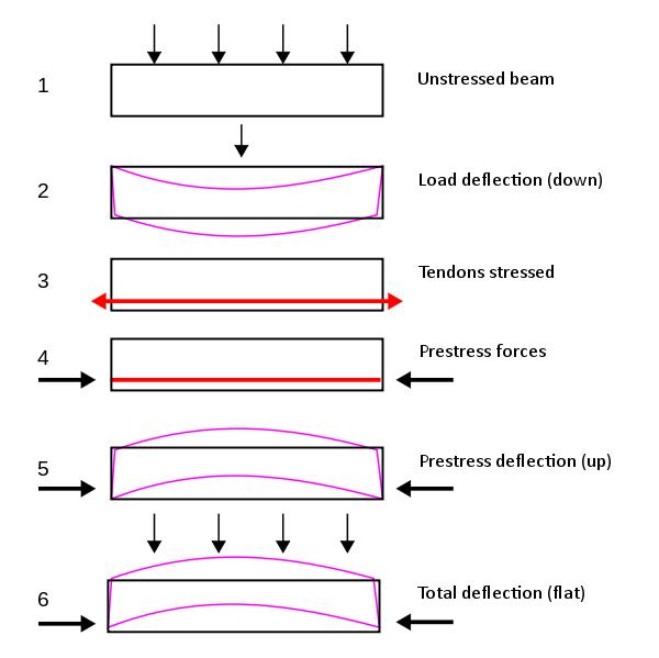 prestressed concrete examples