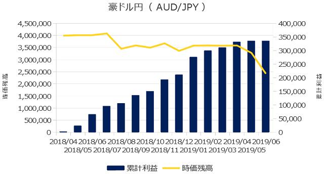 累計利益の表(豪ドル円)
