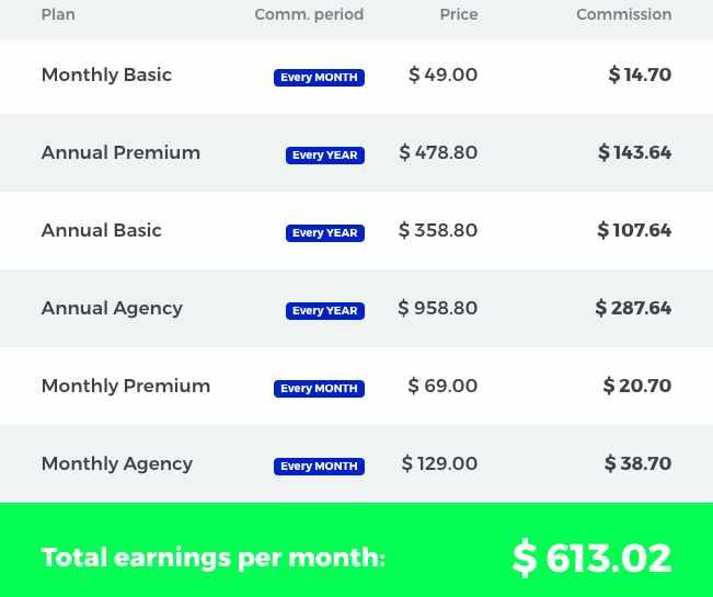 Mangools affiliate program Commission rate