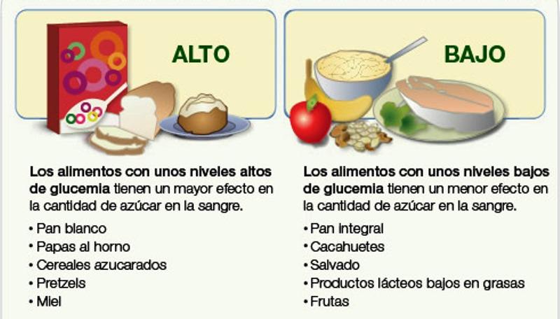 Alimentos con alto contenido glucemico