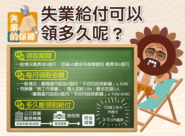 【生活分享】非志願離職,如何申請失業補助? - 領取期間及金額