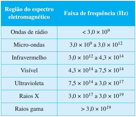 A tabela mostra a classificação das ondas eletromagné - ticas em função das suas frequências