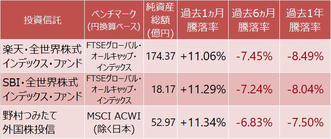 楽天・全世界株式インデックス・ファンド、SBI・全世界株式インデックス・ファンド、野村つみたて外国株投信の騰落率