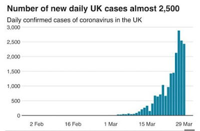 Number Of Coronavirus Cases In UK Increases 2,500 Daily