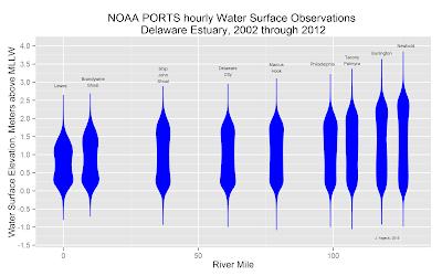Tidal Amplification – Chesapeake versus Delaware