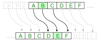 Caesar Cipher - Program to encrypt input