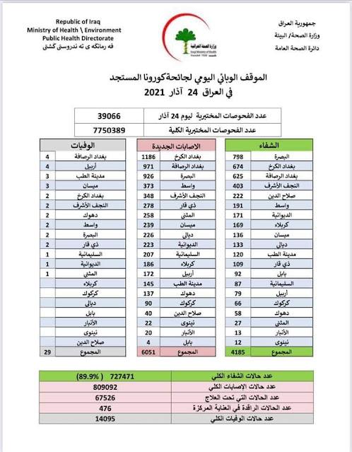 الموقف الوبائي اليومي لجائحة كورونا في العراق ليوم الاربعاء الموافق ٢٤ اذار ٢٠٢١