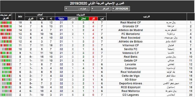 ترتيب الدوري الاسباني بعد الدورة السابعة مواصلة الريال في الصدارة وصعود برشلونة