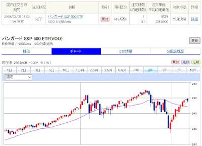 米国株 ブログ S&P500