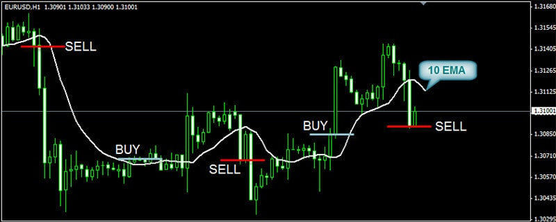 Exponential Moving Average or EMA