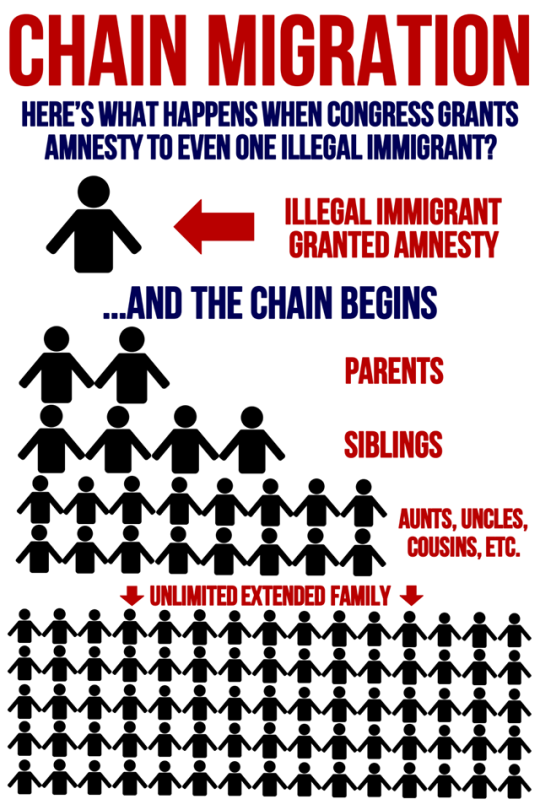 The Cancer Of Chain Migration