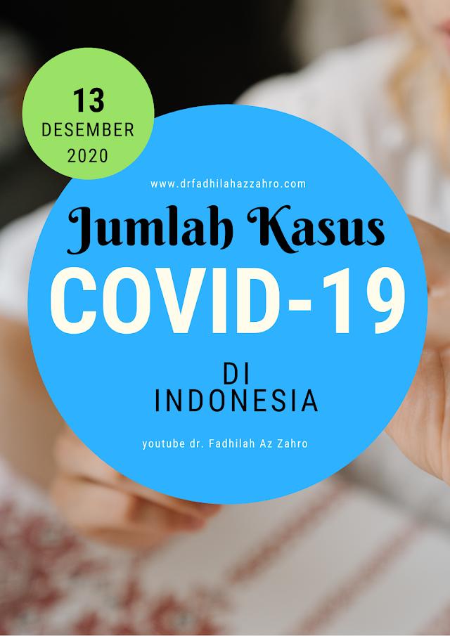 (Ahad, 13 Desember 2020) Jumlah Terpapar Covid-19 di Indonesia