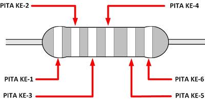 Menghitung Hambatan atau Nilai Resistor 6 Warna