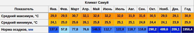 График температуры и осадков на Самуи