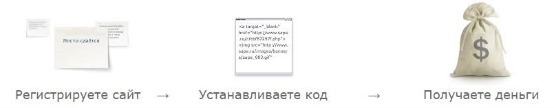 kak_zarabatyvat%2527_sape