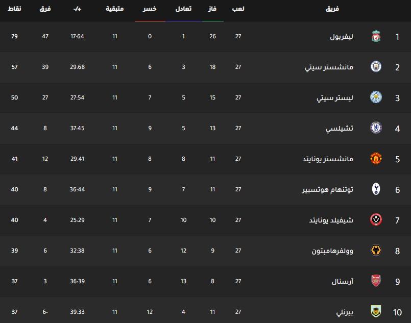 جدول ترتيب فرق الدوري الانجليزي اليوم بتاريخ 25-2-2020