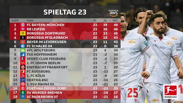 Prediksi Fortuna Dusseldorf vs Hertha BSC