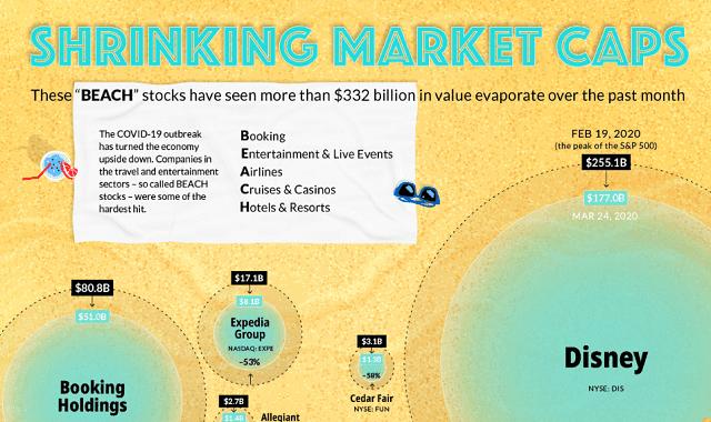 Shrinking Market Caps #infographic