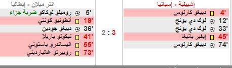 انتر ميلان لم يستغل تقدمه في المباراة وينهزم بنتيجة 3 مقابل 2