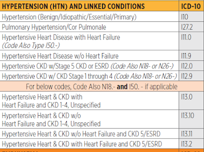 ICD 10 code hypertension
