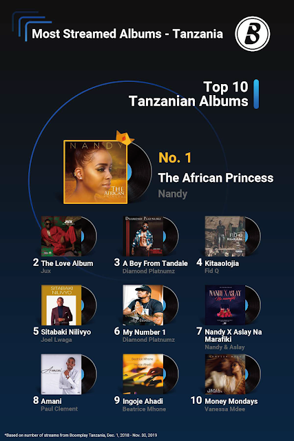 Top 10 Tanzanian Album