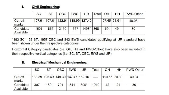 Junior Engineers (Civil, Mechanical, Electrical and Quantity Surveying & Contract) Examination, 2018 – Declaration of result of Paper-I for shortlisting candidates for appearing in Paper-II (Descriptive Paper).