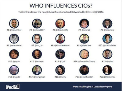 Who Influences CIO