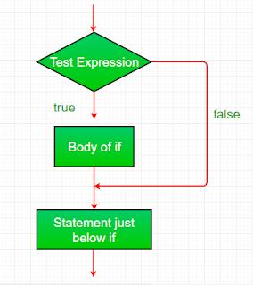 penggunaan if statement pada Java untuk mengambil keputusan program