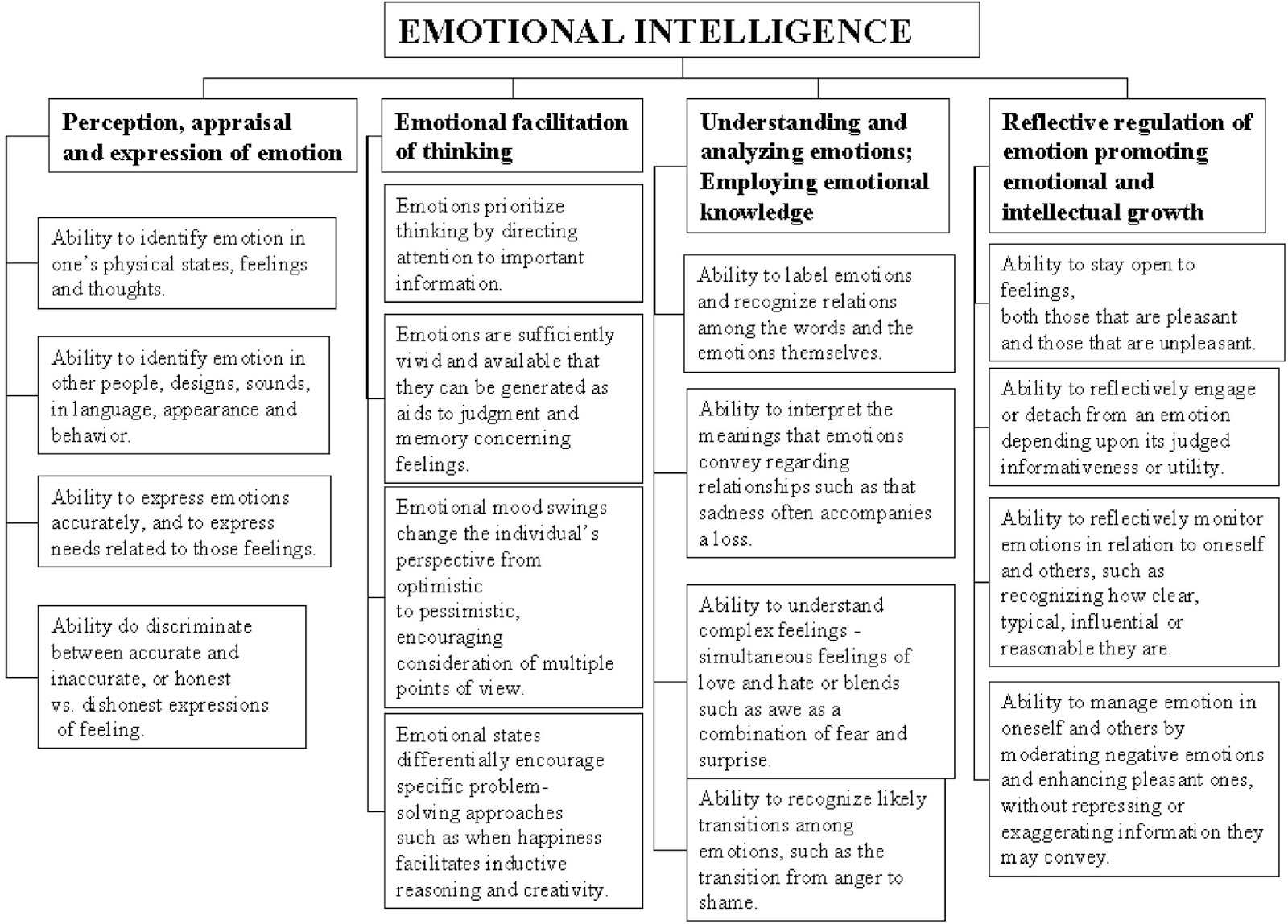 five characteristics of emotional intelligence Start studying emotional intelligence learn vocabulary, terms, and more with flashcards, games, and other study tools.