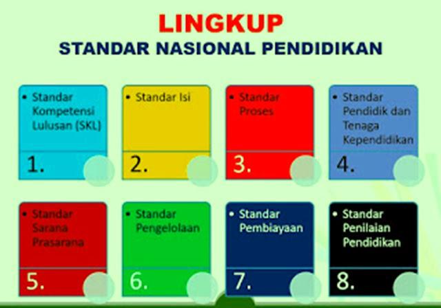 Mengulas Kembali 8 Standar Pendidikan Nasional