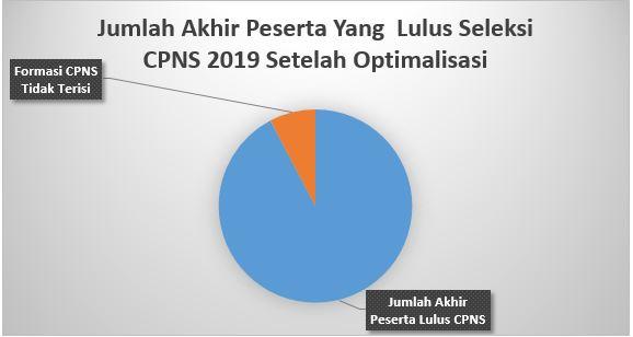 Jumlah Akhir Peserta Lulus CPNS 2019