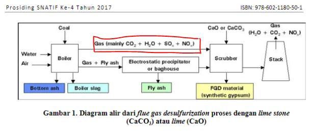 penurunan gas SO3 pada pembakaran batubara