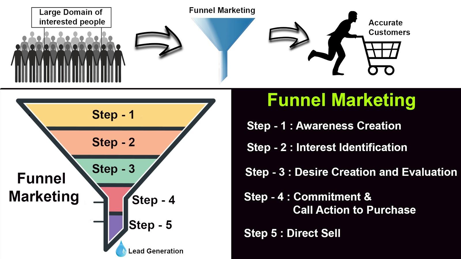 ಫನೆಲ್ ಮಾರ್ಕೆಟಿಂಗ್ - Funnel Marketing
