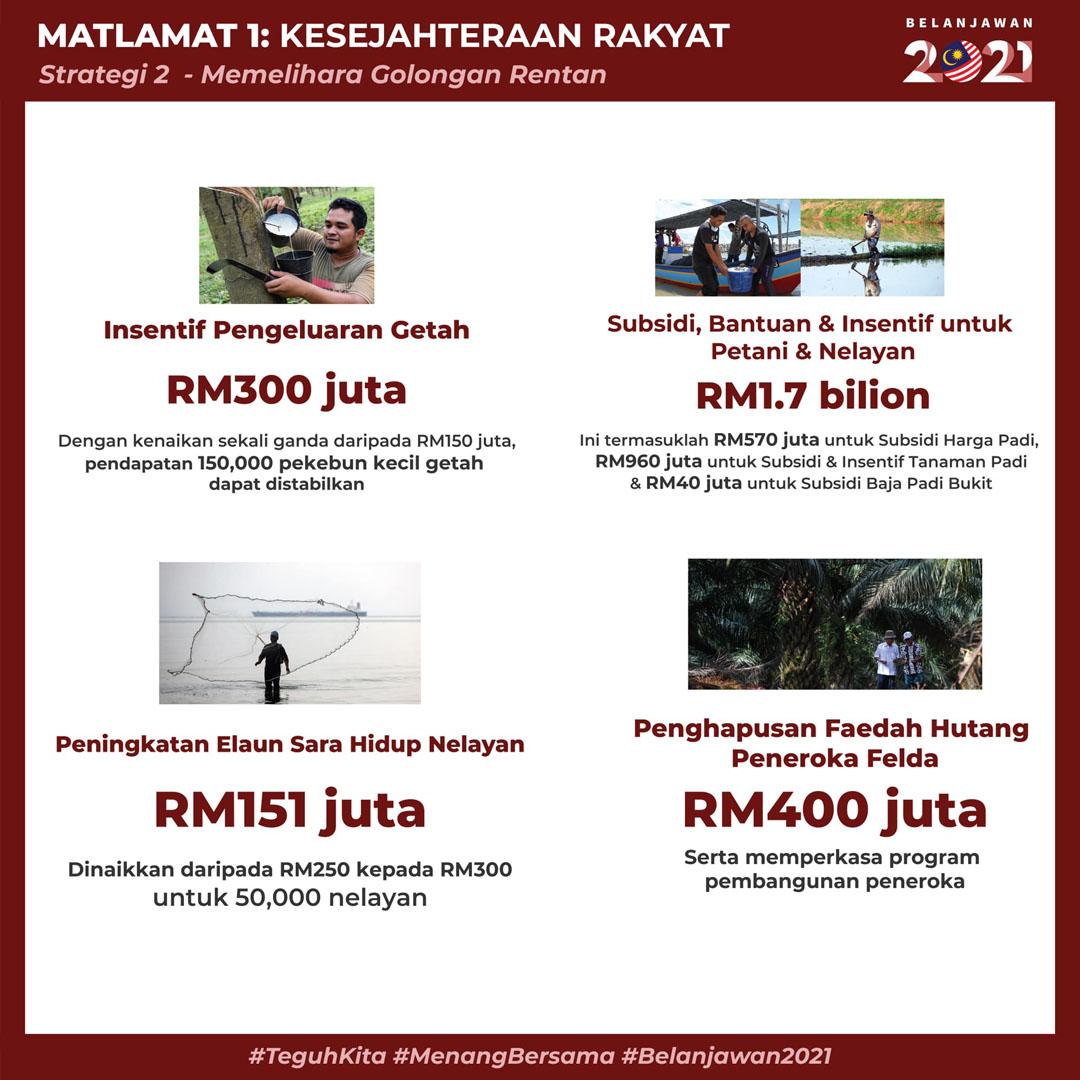 Belanjawan 2021 - Intipati