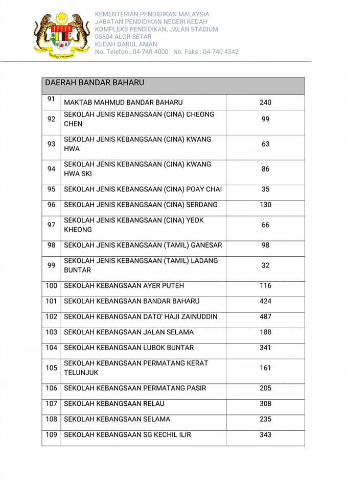 Senarai Sekolah Di Kedah Tutup Pada 19 September 2019 Akibat Jerebu Layanlah Berita Terkini Tips Berguna Maklumat