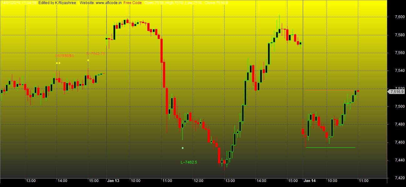 Sniper trading system afl